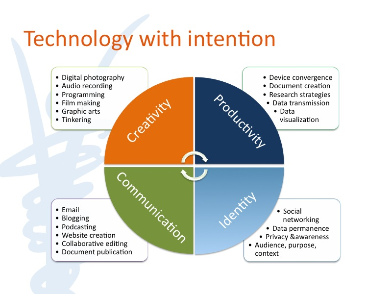 Technology With Intention